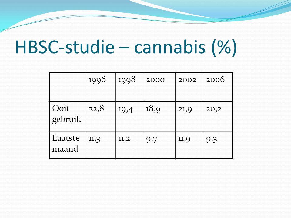 HBSC-studie – cannabis (%) 19961998200020022006 Ooit gebruik 22,819,418,921,920,2 Laatste maand 11,311,29,711,99,3