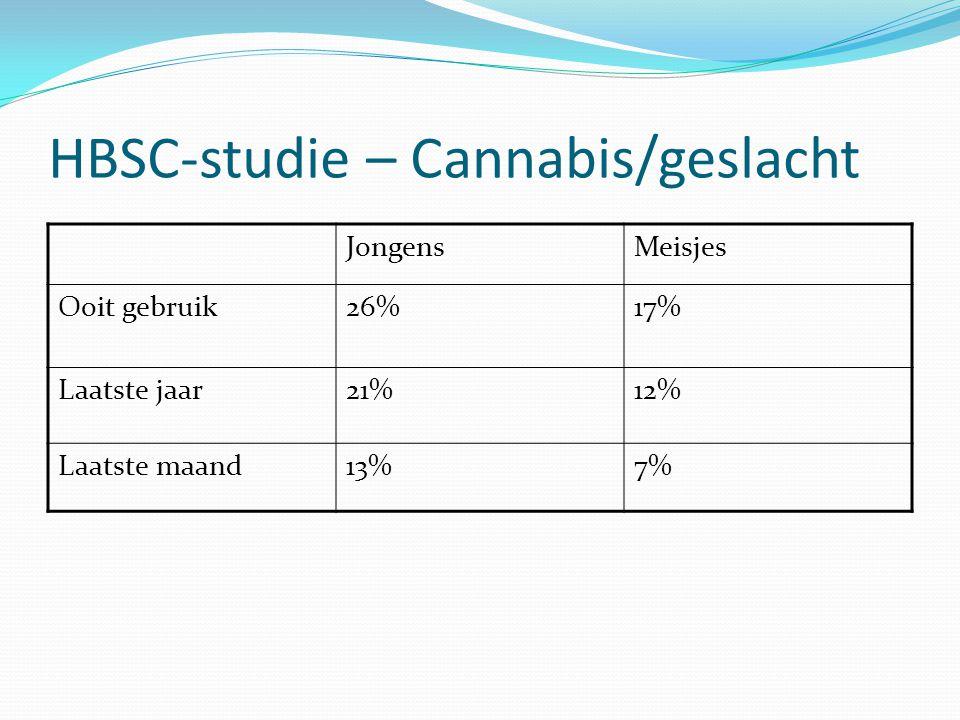 HBSC-studie – Cannabis/geslacht JongensMeisjes Ooit gebruik26%17% Laatste jaar21%12% Laatste maand13%7%