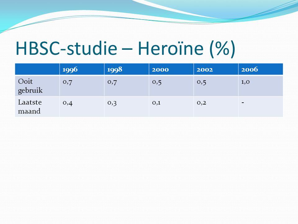 HBSC-studie – Heroïne (%) 19961998200020022006 Ooit gebruik 0,7 0,5 1,0 Laatste maand 0,40,30,10,2-