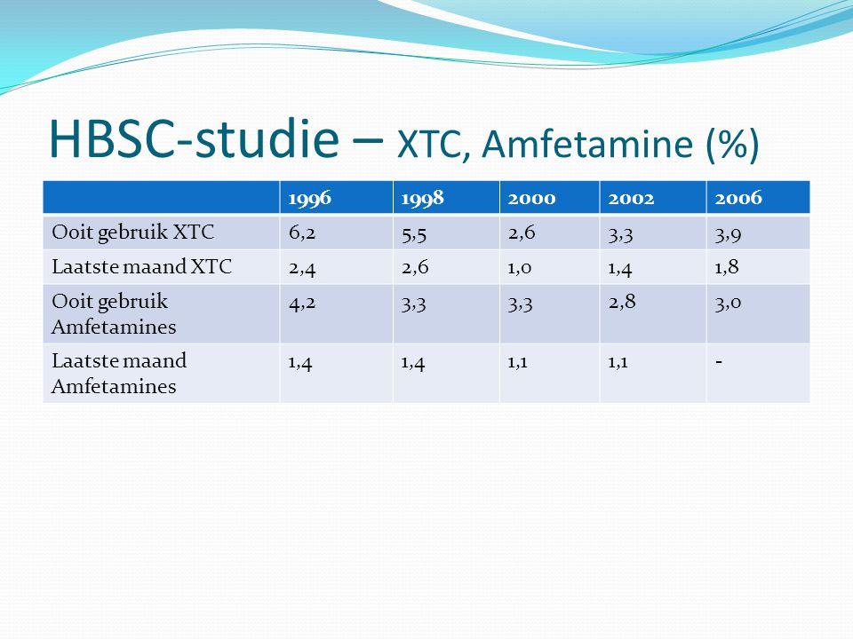 HBSC-studie – XTC, Amfetamine (%) 19961998200020022006 Ooit gebruik XTC6,25,52,63,33,9 Laatste maand XTC2,42,61,01,41,8 Ooit gebruik Amfetamines 4,23,