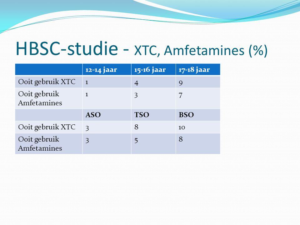 HBSC-studie - XTC, Amfetamines (%) 12-14 jaar15-16 jaar17-18 jaar Ooit gebruik XTC149 Ooit gebruik Amfetamines 137 ASOTSOBSO Ooit gebruik XTC3810 Ooit
