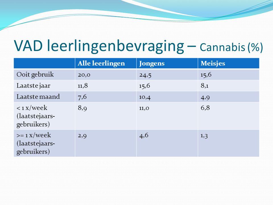 VAD leerlingenbevraging – Cannabis (%) Alle leerlingenJongensMeisjes Ooit gebruik20,024,515,6 Laatste jaar11,815,68,1 Laatste maand7,610,44,9 < 1 x/we