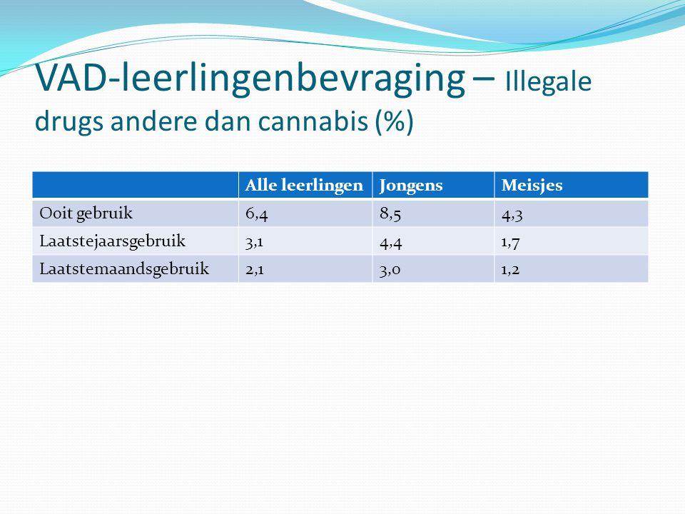 VAD-leerlingenbevraging – Illegale drugs andere dan cannabis (%) Alle leerlingenJongensMeisjes Ooit gebruik6,48,54,3 Laatstejaarsgebruik3,14,41,7 Laat