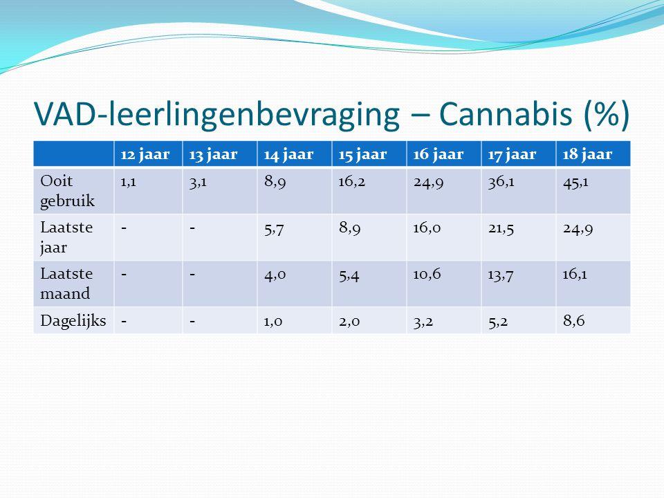 VAD-leerlingenbevraging – Cannabis (%) 12 jaar13 jaar14 jaar15 jaar16 jaar17 jaar18 jaar Ooit gebruik 1,13,18,916,224,936,145,1 Laatste jaar --5,78,91