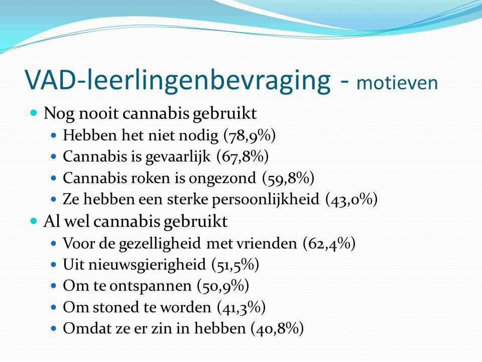 VAD-leerlingenbevraging - motieven Nog nooit cannabis gebruikt Hebben het niet nodig (78,9%) Cannabis is gevaarlijk (67,8%) Cannabis roken is ongezond