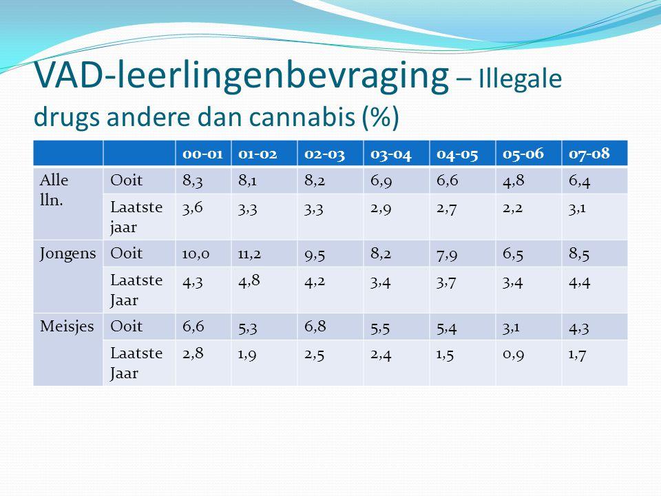 VAD-leerlingenbevraging – Illegale drugs andere dan cannabis (%) 00-0101-0202-0303-0404-0505-0607-08 Alle lln. Ooit8,38,18,26,96,64,86,4 Laatste jaar