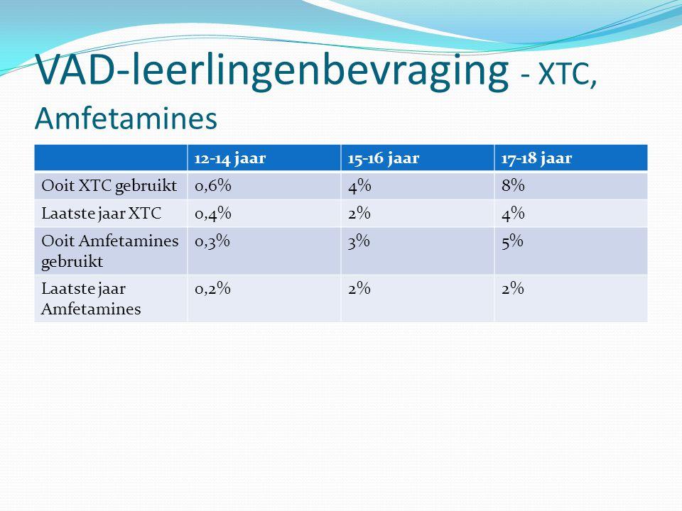 VAD-leerlingenbevraging - XTC, Amfetamines 12-14 jaar15-16 jaar17-18 jaar Ooit XTC gebruikt0,6%4%8% Laatste jaar XTC0,4%2%4% Ooit Amfetamines gebruikt