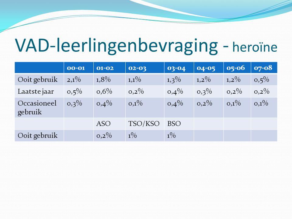 VAD-leerlingenbevraging - heroïne 00-0101-0202-0303-0404-0505-0607-08 Ooit gebruik2,1%1,8%1,1%1,3%1,2% 0,5% Laatste jaar0,5%0,6%0,2%0,4%0,3%0,2% Occas