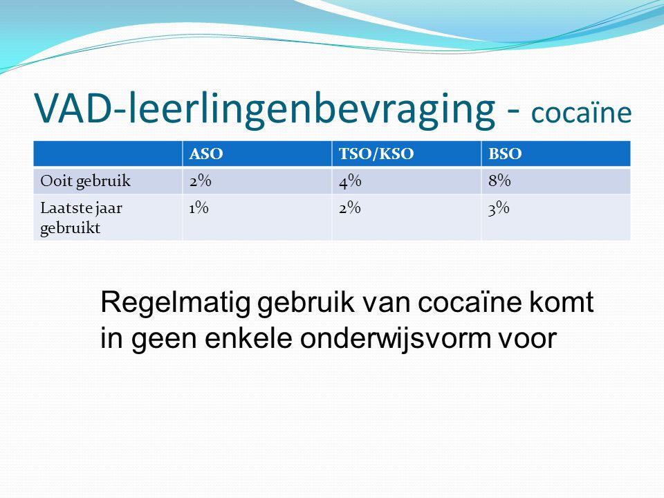 VAD-leerlingenbevraging - cocaïne ASOTSO/KSOBSO Ooit gebruik2%4%8% Laatste jaar gebruikt 1%2%3% Regelmatig gebruik van cocaïne komt in geen enkele ond