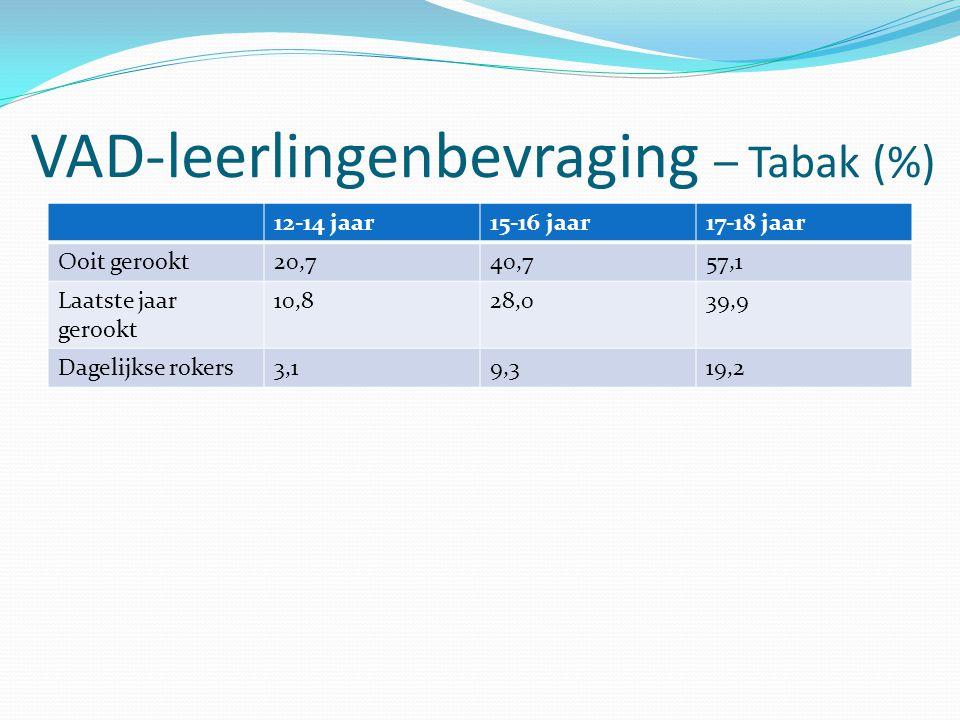 VAD-leerlingenbevraging – Tabak (%) 12-14 jaar15-16 jaar17-18 jaar Ooit gerookt20,740,757,1 Laatste jaar gerookt 10,828,039,9 Dagelijkse rokers3,19,31