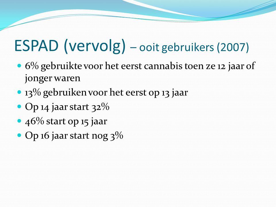 ESPAD (vervolg) – ooit gebruikers (2007) 6% gebruikte voor het eerst cannabis toen ze 12 jaar of jonger waren 13% gebruiken voor het eerst op 13 jaar