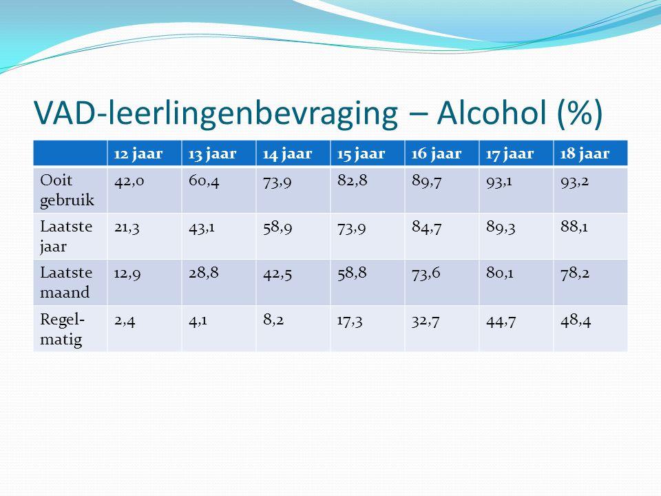 VAD-leerlingenbevraging – Alcohol (%) 12 jaar13 jaar14 jaar15 jaar16 jaar17 jaar18 jaar Ooit gebruik 42,060,473,982,889,793,193,2 Laatste jaar 21,343,