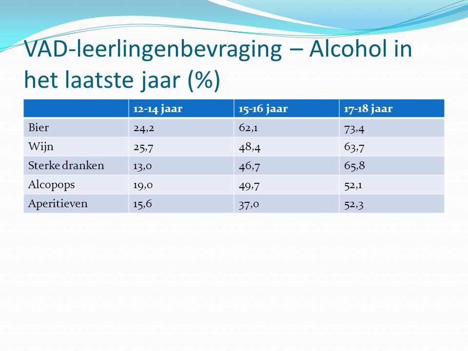 VAD-leerlingenbevraging – Alcohol in het laatste jaar (%) 12-14 jaar15-16 jaar17-18 jaar Bier24,262,173,4 Wijn25,748,463,7 Sterke dranken13,046,765,8