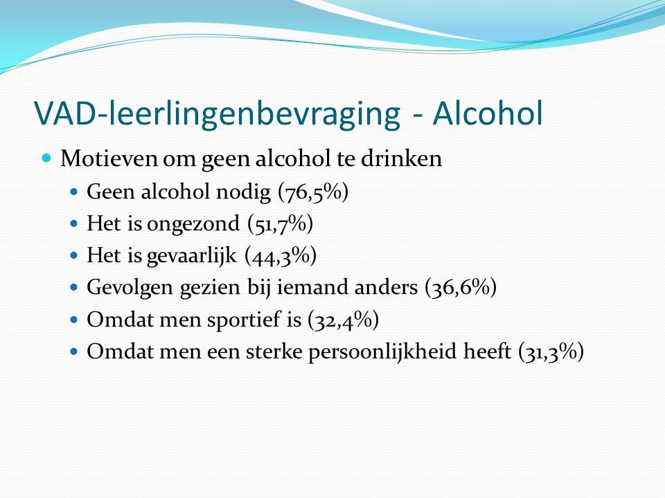 VAD-leerlingenbevraging - Alcohol Motieven om geen alcohol te drinken Geen alcohol nodig (76,5%) Het is ongezond (51,7%) Het is gevaarlijk (44,3%) Gev