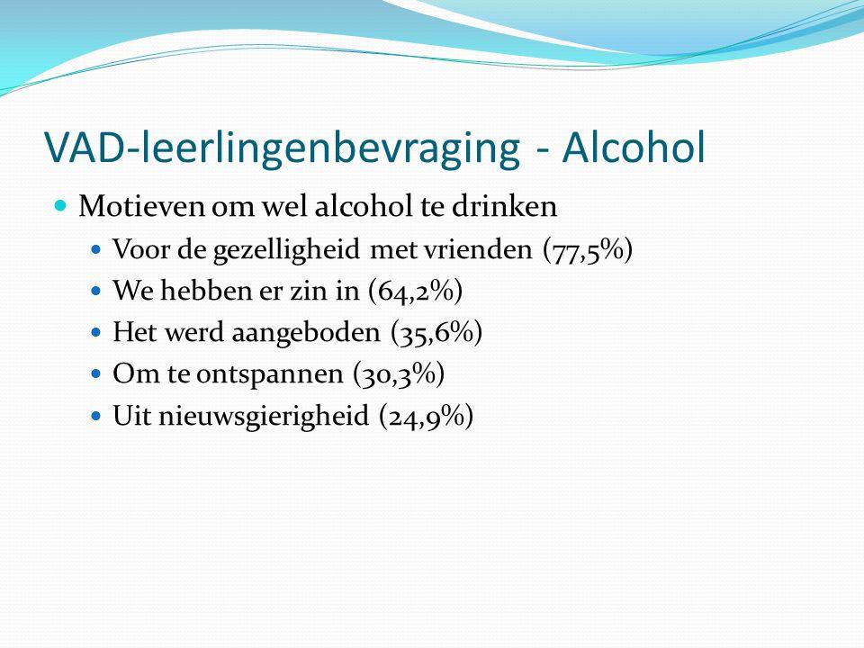 VAD-leerlingenbevraging - Alcohol Motieven om wel alcohol te drinken Voor de gezelligheid met vrienden (77,5%) We hebben er zin in (64,2%) Het werd aa
