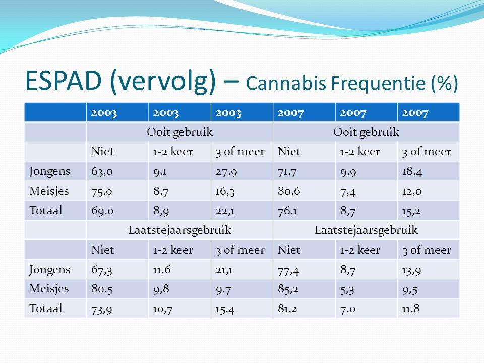 ESPAD (vervolg) – Cannabis Frequentie (%) 2003 2007 Ooit gebruik Niet1-2 keer3 of meerNiet1-2 keer3 of meer Jongens63,09,127,971,79,918,4 Meisjes75,08