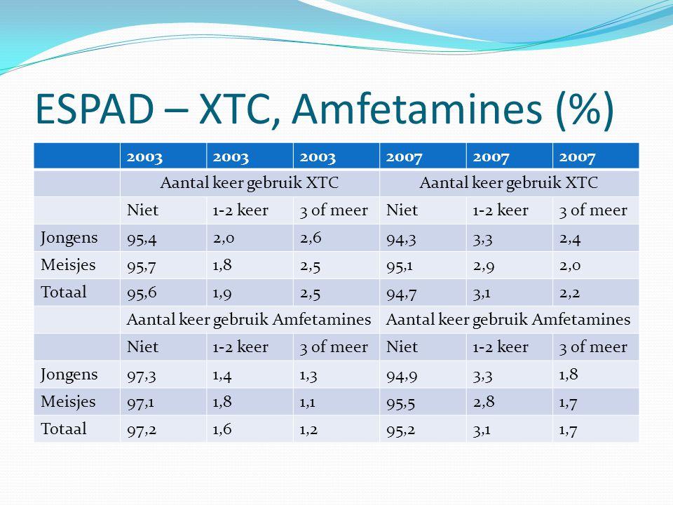 ESPAD – XTC, Amfetamines (%) 2003 2007 Aantal keer gebruik XTC Niet1-2 keer3 of meerNiet1-2 keer3 of meer Jongens95,42,02,694,33,32,4 Meisjes95,71,82,