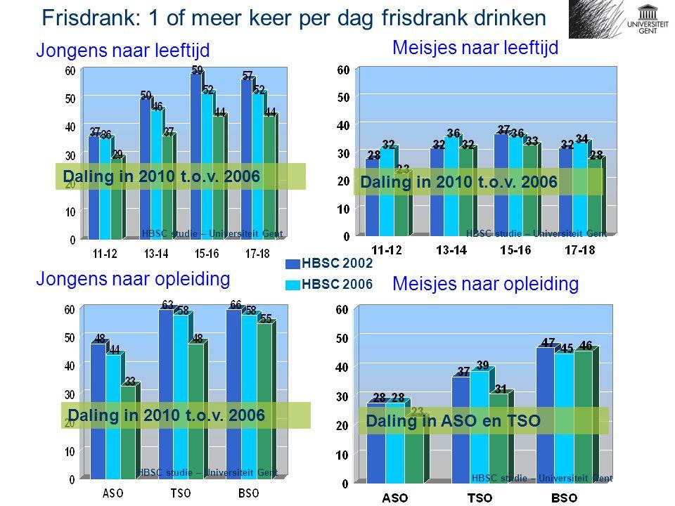 Jongens naar leeftijd Meisjes naar leeftijd Frisdrank: 1 of meer keer per dag frisdrank drinken Jongens naar opleiding Meisjes naar opleiding HBSC 2002 HBSC 2006 Daling in 2010 t.o.v.