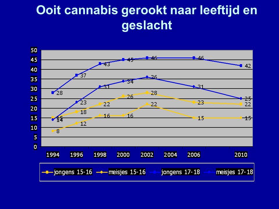 Ooit cannabis gerookt naar leeftijd en geslacht