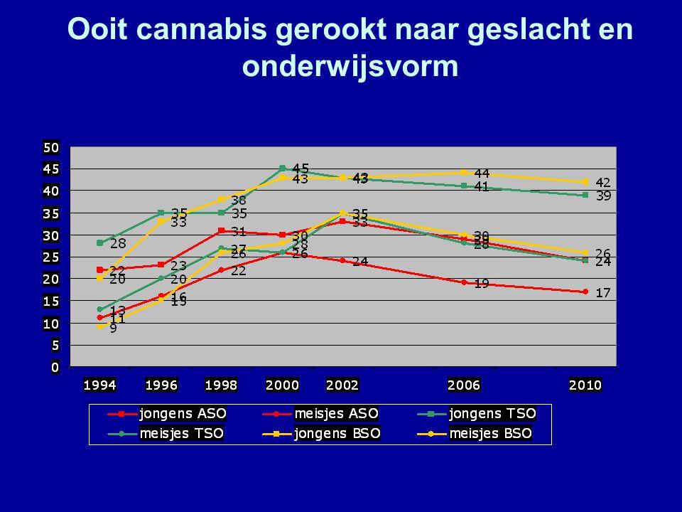 Ooit cannabis gerookt naar geslacht en onderwijsvorm