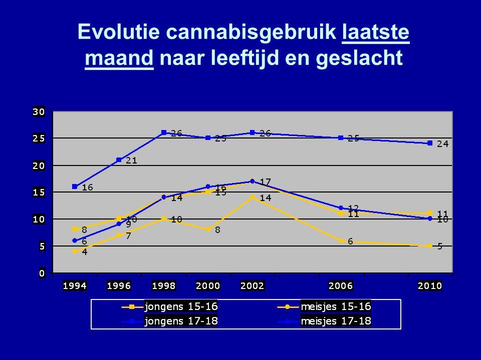 Evolutie cannabisgebruik laatste maand naar leeftijd en geslacht