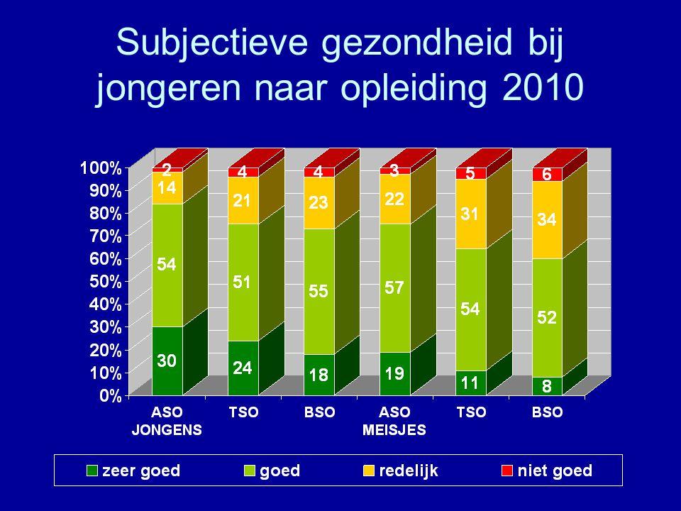 Subjectieve gezondheid bij jongeren naar opleiding 2010