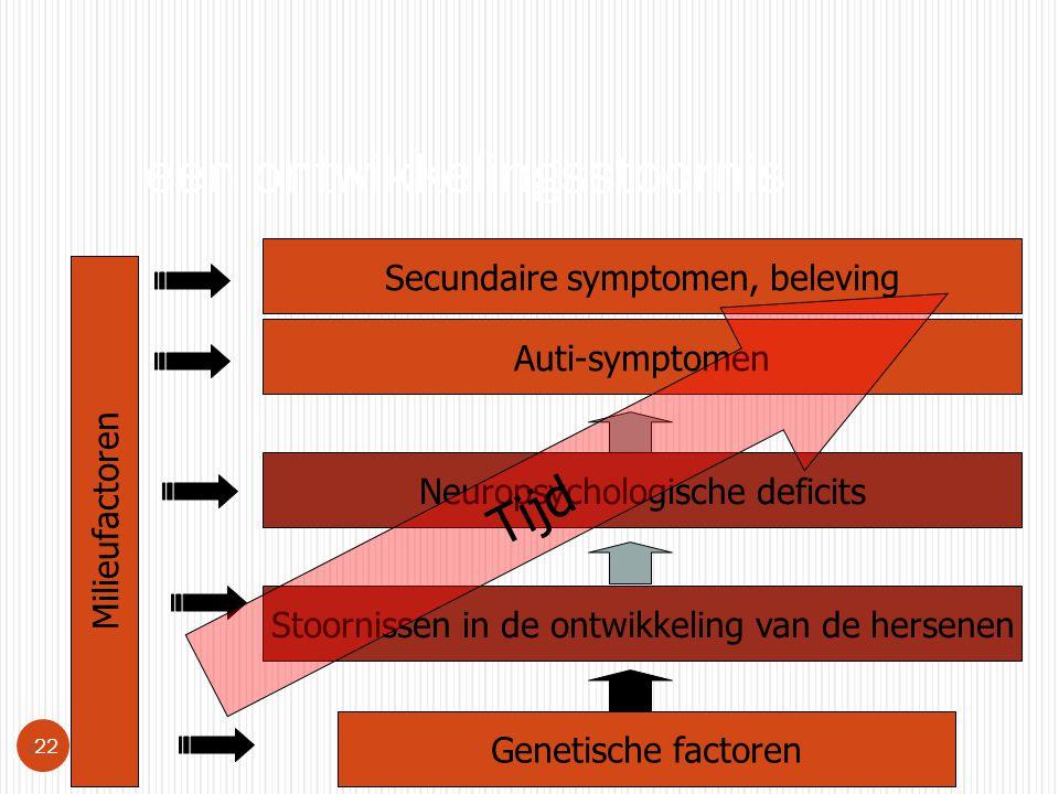 een ontwikkelingsstoornis  22 Genetische factoren Stoornissen in de ontwikkeling van de hersenen Milieufactoren Neuropsychologische deficits Auti-sym