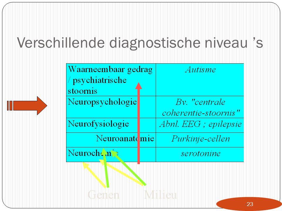 Verschillende diagnostische niveau 's  23 GenenMilieu