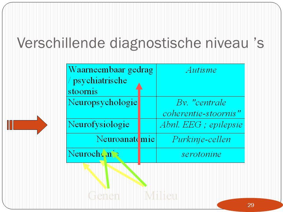 Verschillende diagnostische niveau 's  29 GenenMilieu