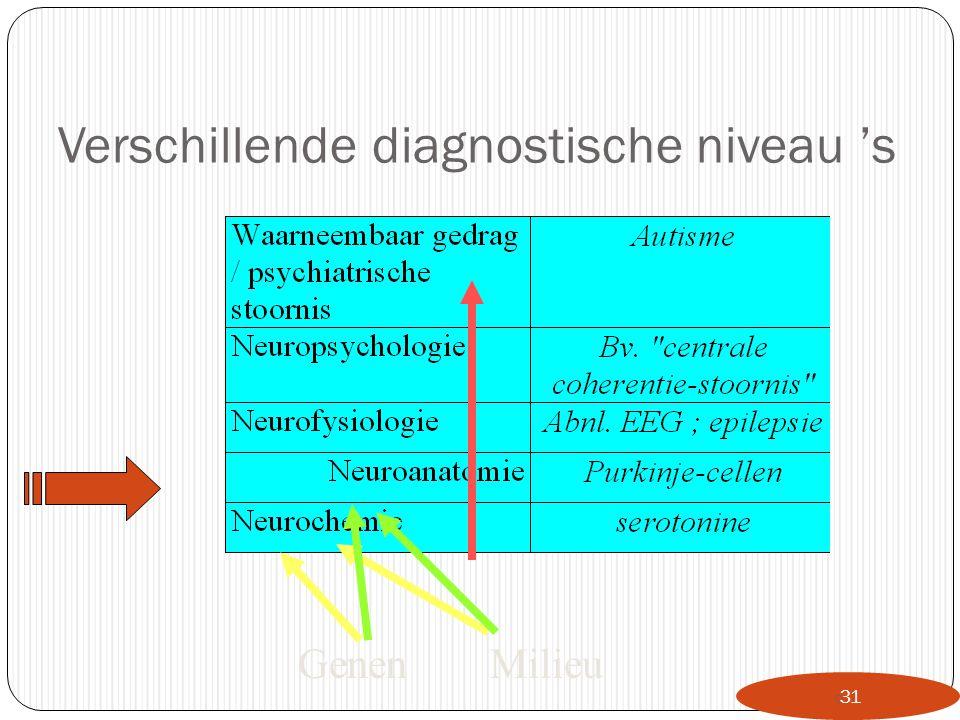 Verschillende diagnostische niveau 's  31 GenenMilieu