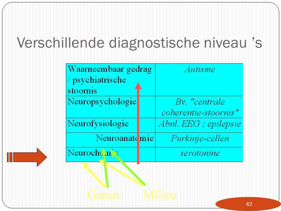 Verschillende diagnostische niveau 's  42 GenenMilieu