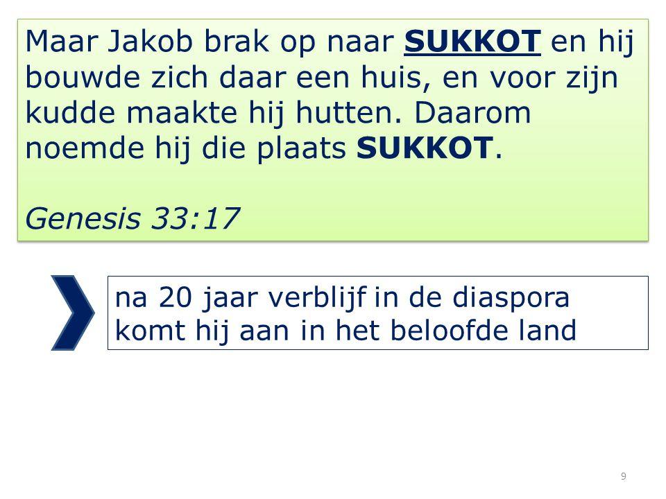 Maar Jakob brak op naar SUKKOT en hij bouwde zich daar een huis, en voor zijn kudde maakte hij hutten.