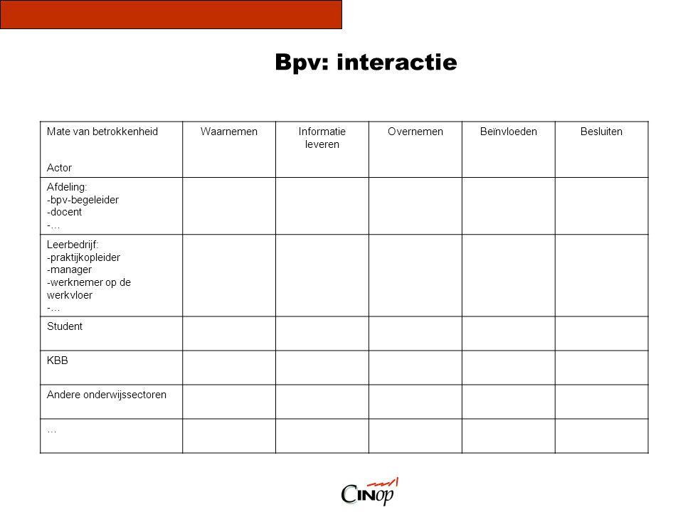 Mate van betrokkenheid Actor WaarnemenInformatie leveren OvernemenBeïnvloedenBesluiten Afdeling: - bpv-begeleider - docent - … Leerbedrijf: - praktijk
