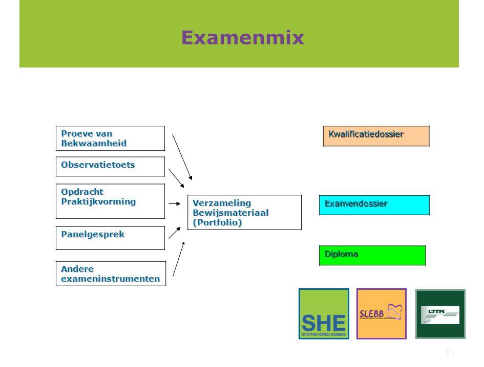 11 Examenmix Proeve van Bekwaamheid Observatietoets OpdrachtPraktijkvorming Panelgesprek Andere exameninstrumenten Verzameling Bewijsmateriaal (Portfo
