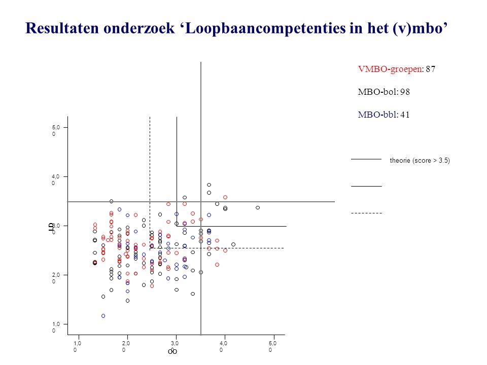 VMBO-groepen: 87 MBO-bol: 98 MBO-bbl: 41 theorie (score > 3.5) Resultaten onderzoek 'Loopbaancompetenties in het (v)mbo'