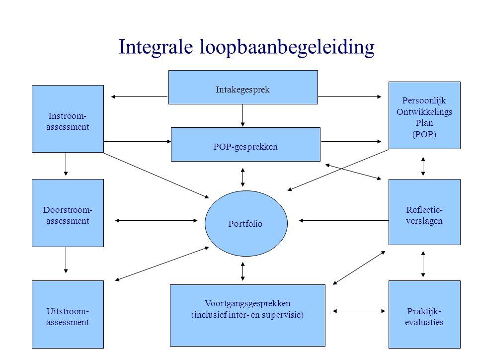 Intakegesprek Instroom- assessment Doorstroom- assessment Uitstroom- assessment Persoonlijk Ontwikkelings Plan (POP) Reflectie- verslagen Praktijk- evaluaties POP-gesprekken Voortgangsgesprekken (inclusief inter- en supervisie) Portfolio Integrale loopbaanbegeleiding