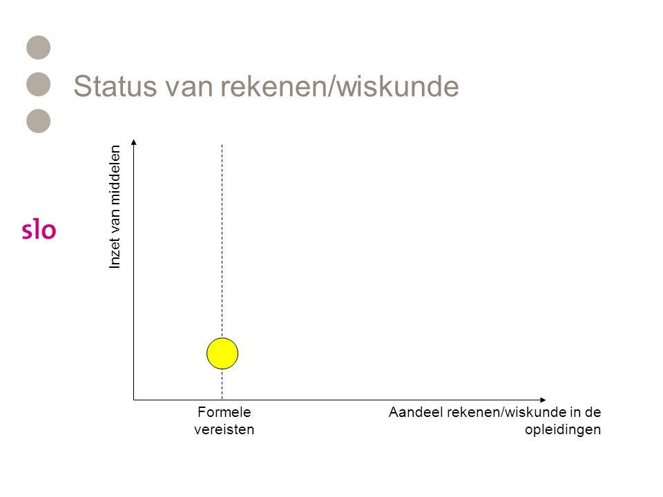 Status van rekenen/wiskunde Aandeel rekenen/wiskunde in de opleidingen Inzet van middelen Formele vereisten