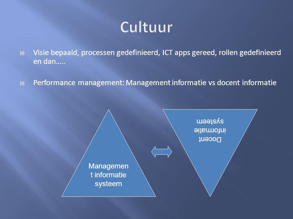  Visie bepaald, processen gedefinieerd, ICT apps gereed, rollen gedefinieerd en dan…..  Performance management: Management informatie vs docent info