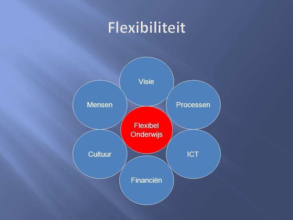 Visie Mensen Cultuur Processen Financiën ICT Flexibel Onderwijs