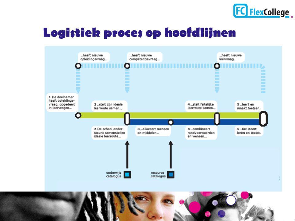Logistiek proces op hoofdlijnen Bron: Publicatie Flexibel leren