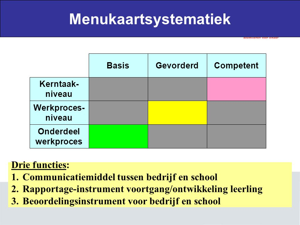 Werkproces- niveau Kerntaak- niveau Onderdeel werkproces BasisGevorderdCompetent Menukaartsystematiek Drie functies: 1.Communicatiemiddel tussen bedri