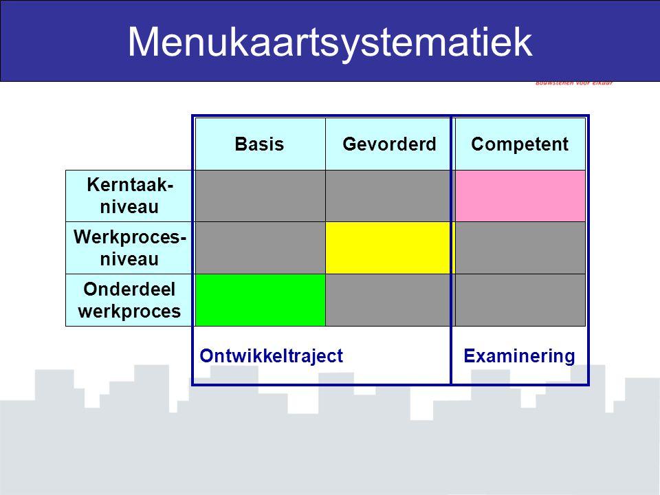 Werkproces- niveau Kerntaak- niveau Onderdeel werkproces BasisGevorderdCompetent Menukaartsystematiek OntwikkeltrajectExaminering