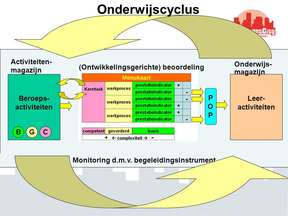 Monitoring d.m.v. begeleidingsinstrument Beroeps- activiteiten BGC Activiteiten- magazijn (Ontwikkelingsgerichte) beoordeling Leer- activiteiten Onder