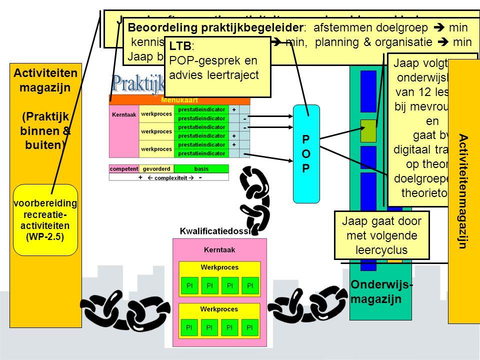 Activiteiten magazijn (Praktijk binnen & buiten) Onderwijs- magazijn voorbereiding recreatie- activiteiten (WP-2.5) POPPOP Jaap heeft recreatie-activi