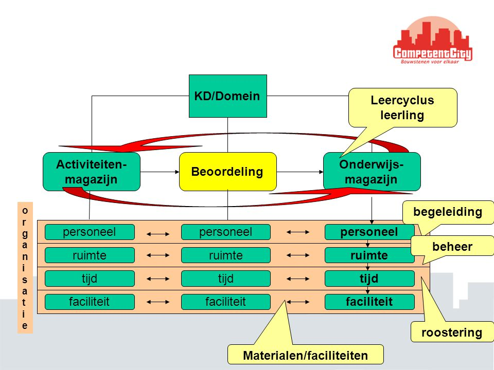 KD/Domein Activiteiten- magazijn Onderwijs- magazijn Beoordeling Leercyclus leerling organisatieorganisatie personeel ruimte tijd faciliteit personeel
