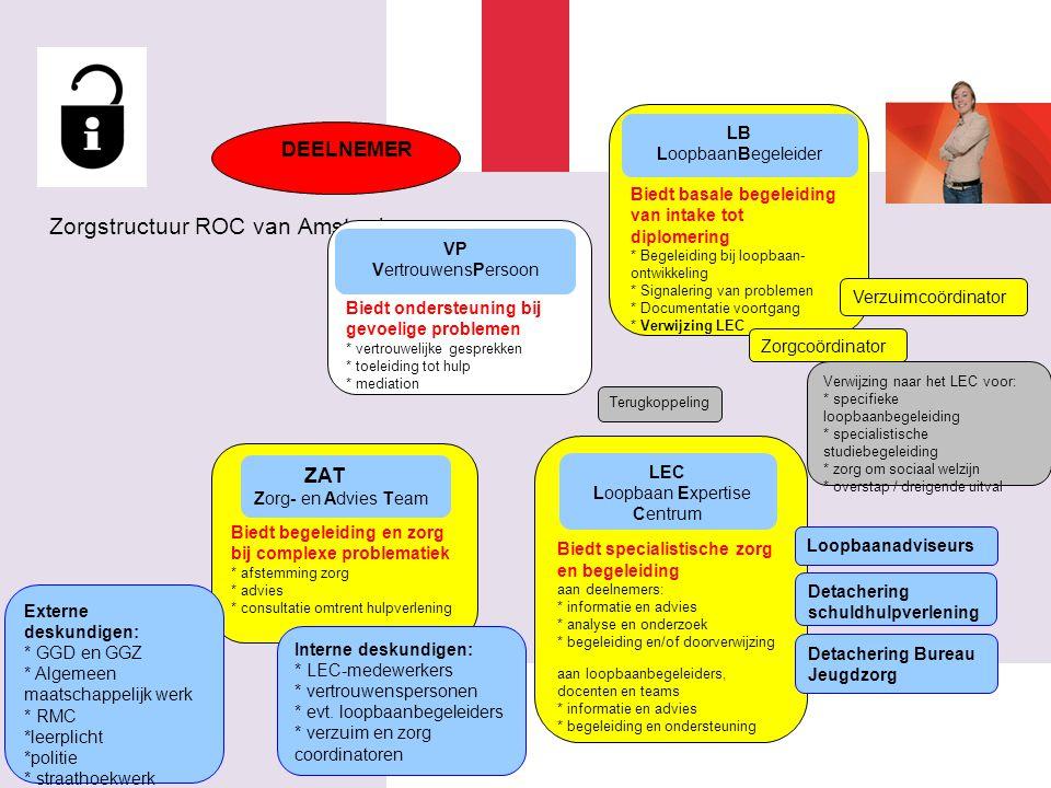 7 Zorgstructuur ROC van Amsterdam DEELNEMER Biedt basale begeleiding van intake tot diplomering * Begeleiding bij loopbaan- ontwikkeling * Signalering