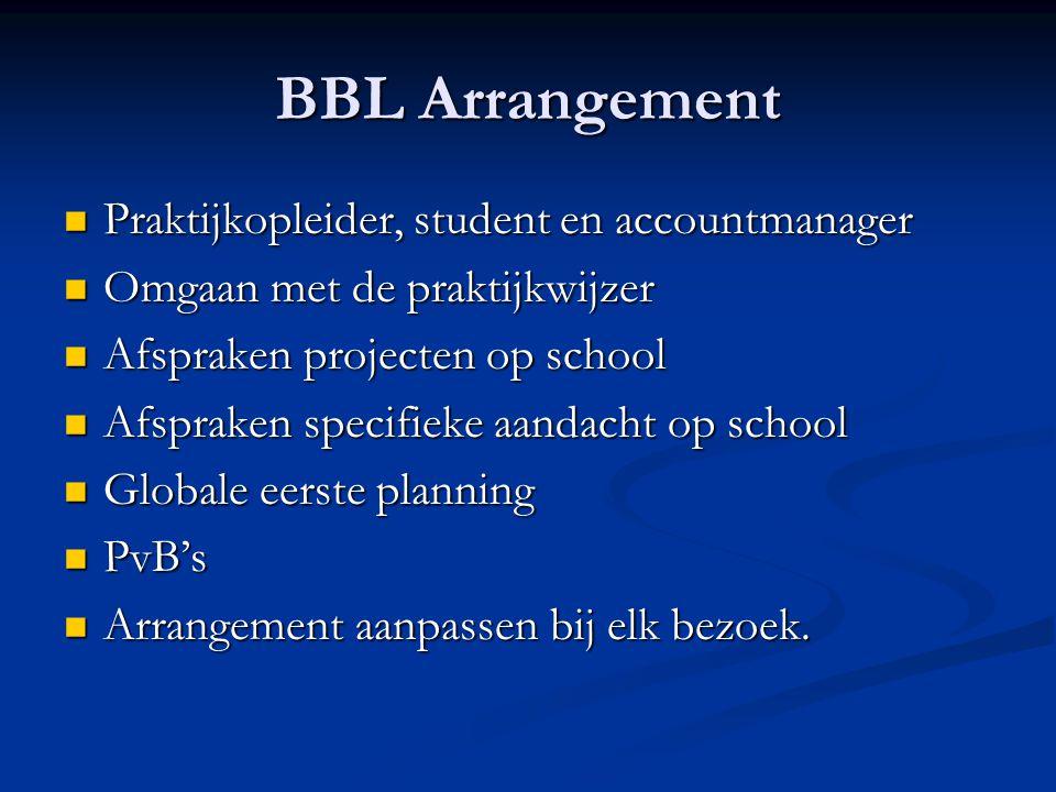 BBL Arrangement Praktijkopleider, student en accountmanager Praktijkopleider, student en accountmanager Omgaan met de praktijkwijzer Omgaan met de pra
