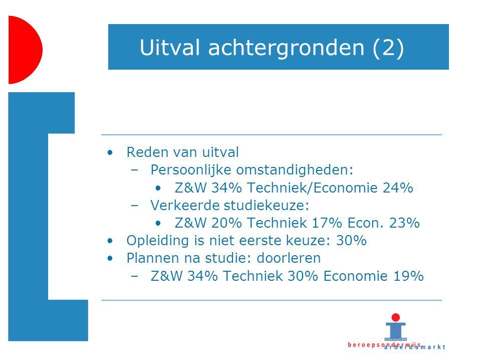 Uitval achtergronden (2) Reden van uitval –Persoonlijke omstandigheden: Z&W 34% Techniek/Economie 24% –Verkeerde studiekeuze: Z&W 20% Techniek 17% Eco