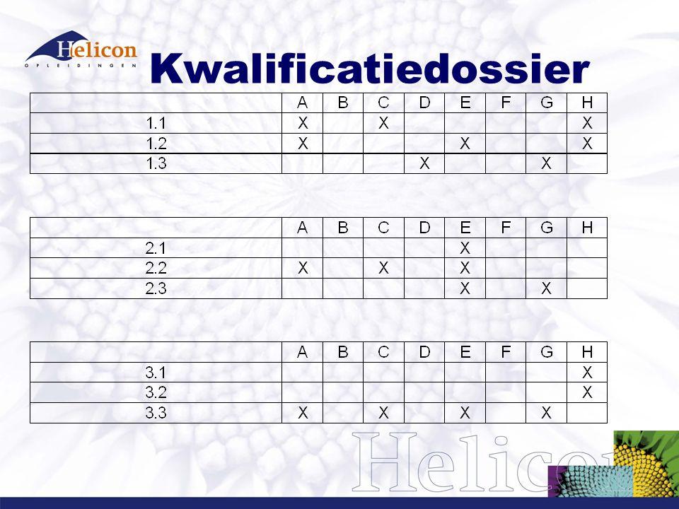 Examenvarianten Keuze voor Eenheid: Kruispunt werkproces + competentie Werkproces Competentie Kerntaak (voorkeur KCE en Inspectie) Kwalificatiedossier