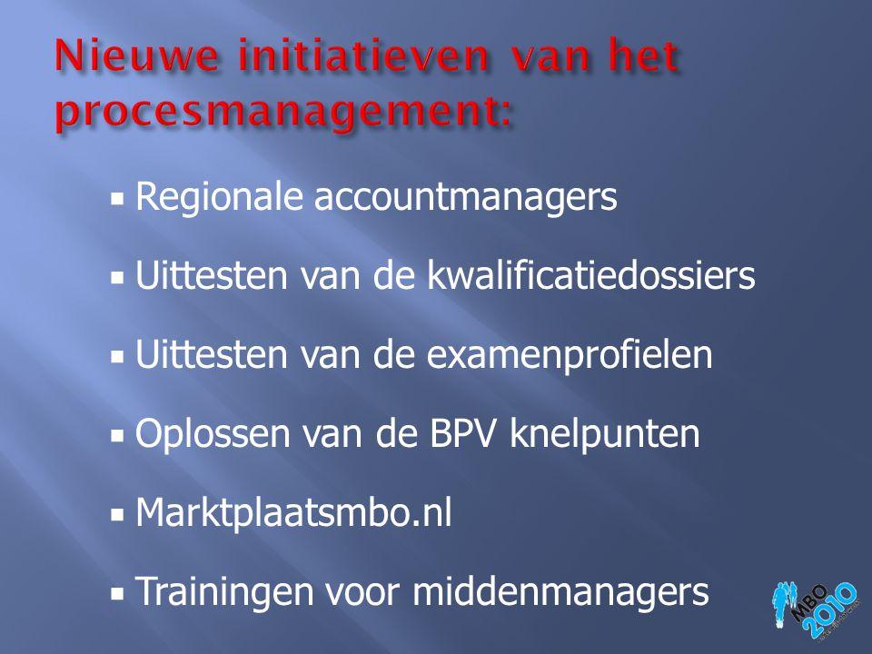 Regionale accountmanagers  Uittesten van de kwalificatiedossiers  Uittesten van de examenprofielen  Oplossen van de BPV knelpunten  Marktplaatsm